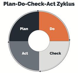 Der PDCA Zyklus in der Anwendung