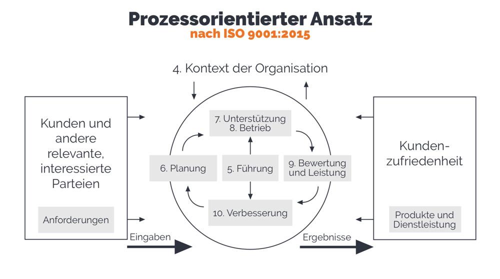 PDCA Zyklus Beispiel