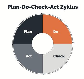 Der PDCA Zyklus