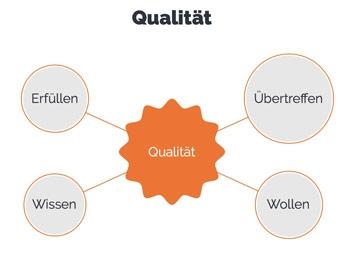 Was ist Qualitätsmagement